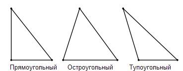Треугольники по величине углов